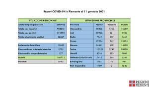 Report COVID 19 Piemonte 11 gennaio 2