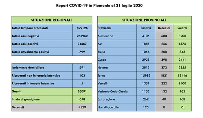 covid 31 7